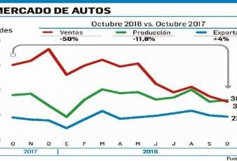 Cayó 12% en octubre la producción automotriz