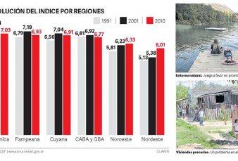 Calculan que la Patagonia tiene la mejor calidad de vida del país y el Noreste, la peor