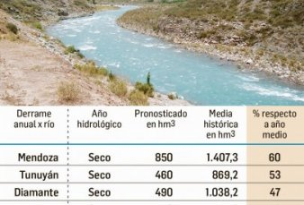 Crisis climática: primer desafío para nuevo gobernador de Mendoza