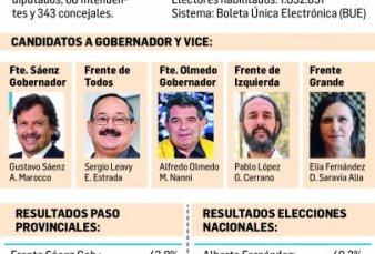 Se baja telón en Salta y Sáenz busca ratificar la victoria de las PASO