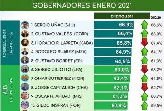 Uñac, Valdés y Larreta, los gobernadores con mejor imagen positiva en sus distritos